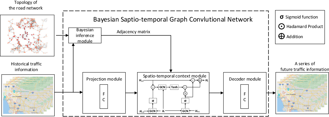 Figure 1 for Bayesian Spatio-Temporal Graph Convolutional Network for Traffic Forecasting