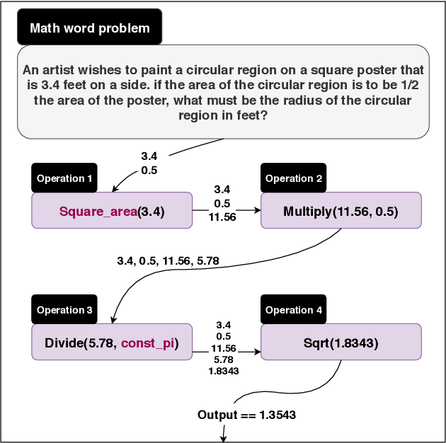 Figure 1 for MathQA: Towards Interpretable Math Word Problem Solving with Operation-Based Formalisms