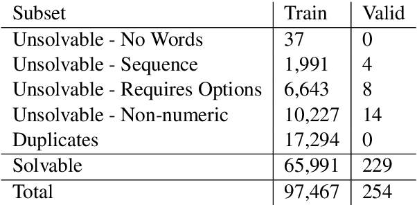 Figure 4 for MathQA: Towards Interpretable Math Word Problem Solving with Operation-Based Formalisms