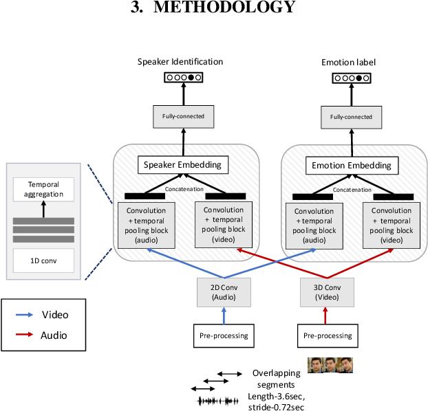 Figure 1 for Disentanglement for audio-visual emotion recognition using multitask setup