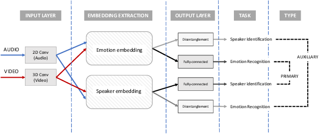 Figure 3 for Disentanglement for audio-visual emotion recognition using multitask setup