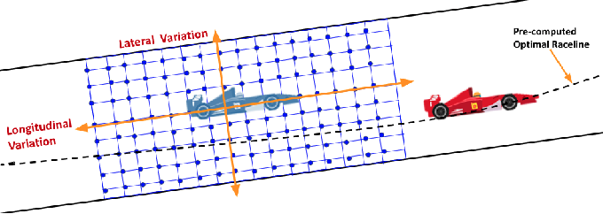 Figure 2 for Track based Offline Policy Learning for Overtaking Maneuvers with Autonomous Racecars