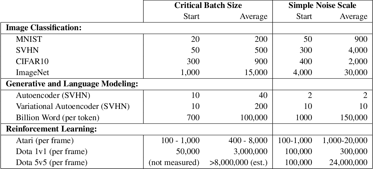 Figure 2 for An Empirical Model of Large-Batch Training