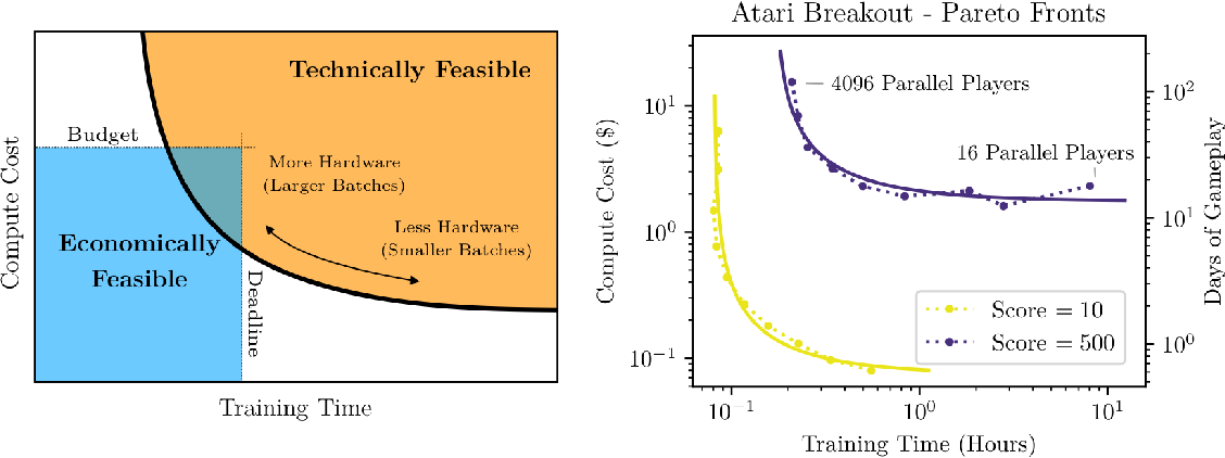 Figure 1 for An Empirical Model of Large-Batch Training
