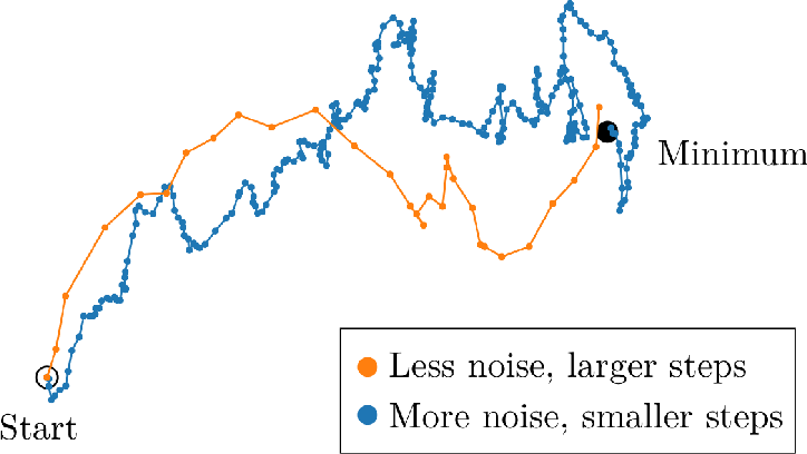 Figure 3 for An Empirical Model of Large-Batch Training