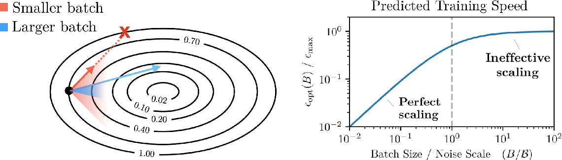 Figure 4 for An Empirical Model of Large-Batch Training