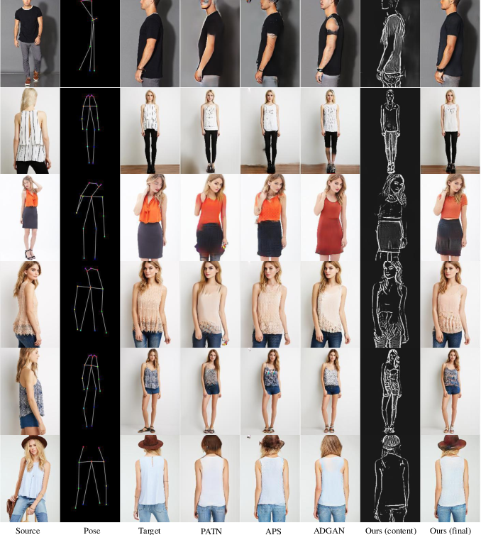 Figure 4 for Spatial Content Alignment For Pose Transfer