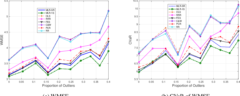 Figure 1 for Robustified Multivariate Regression and Classification Using Distributionally Robust Optimization under the Wasserstein Metric