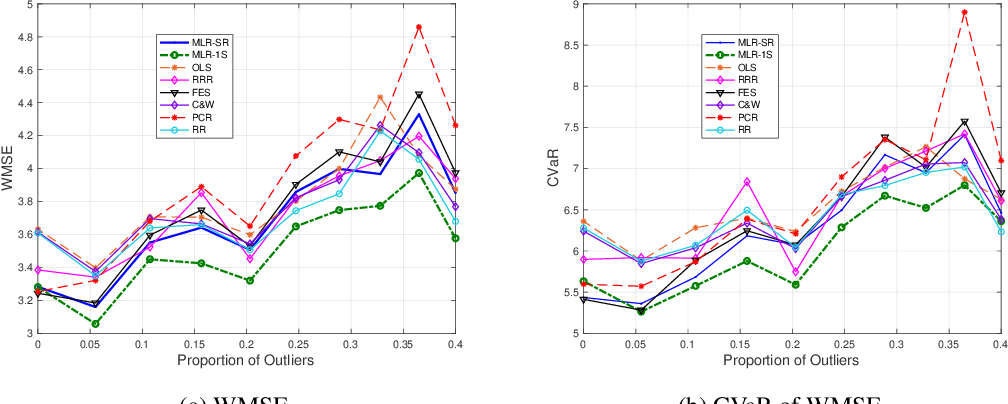 Figure 3 for Robustified Multivariate Regression and Classification Using Distributionally Robust Optimization under the Wasserstein Metric