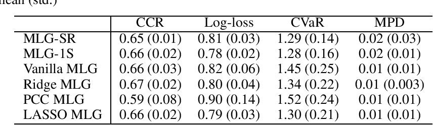 Figure 2 for Robustified Multivariate Regression and Classification Using Distributionally Robust Optimization under the Wasserstein Metric