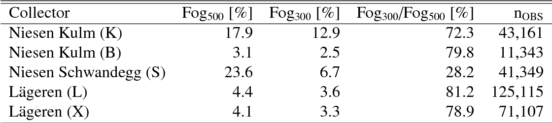 Table 2: Occurrence of fog sampling periods according to different definitions during the field seasons 2006 and 2007. General thresholds were 2 ◦C for air temperature and 90% for relative humidity. Specific visibility thresholds were changed from 500 m (column Fog500) to 300 m (column Fog300) during field sampling (see Section 3.1). The precentage of hours classified as fog with a visibility threshold of 300 m compared to 500 m is given in column Fog300/Fog500, and nOBS denotes the total number of observations.