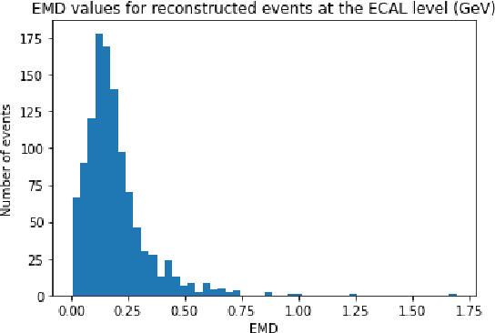 Figure 4 for Graph Generative Models for Fast Detector Simulations in High Energy Physics