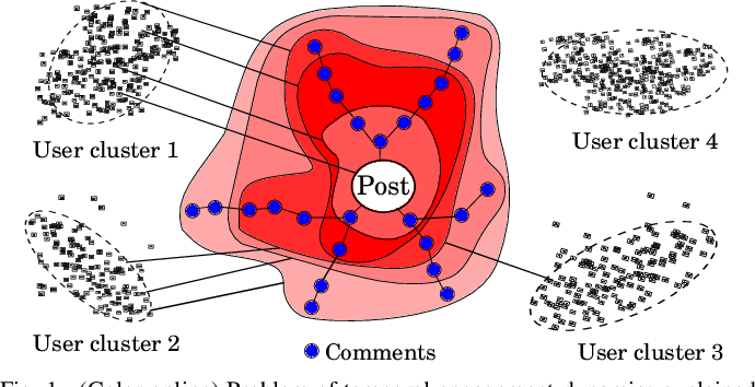 Figure 1 for Modeling Engagement Dynamics of Online Discussions using Relativistic Gravitational Theory