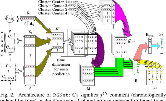 Figure 2 for Modeling Engagement Dynamics of Online Discussions using Relativistic Gravitational Theory