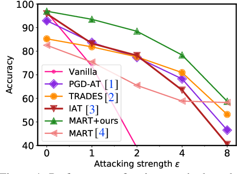 Figure 1 for Adaptive Feature Alignment for Adversarial Training