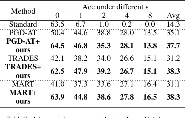 Figure 4 for Adaptive Feature Alignment for Adversarial Training