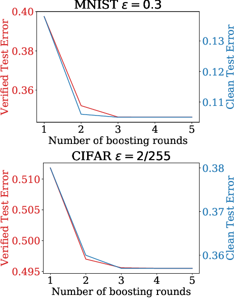 Figure 4 for Enhancing Certifiable Robustness via a Deep Model Ensemble
