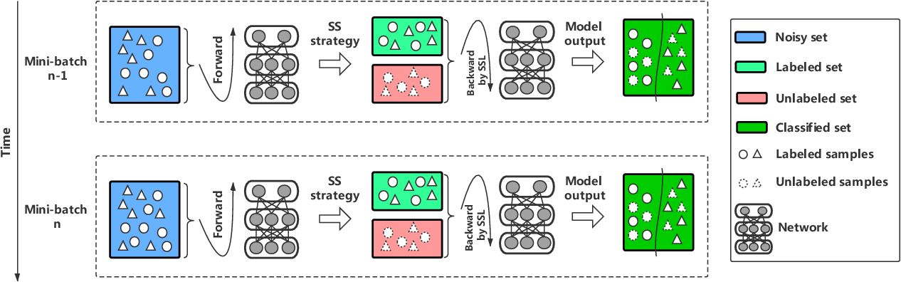 Figure 1 for SemiNLL: A Framework of Noisy-Label Learning by Semi-Supervised Learning