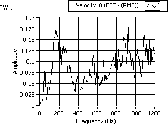 Figure 10 from Vibration analysis of electrical rotating