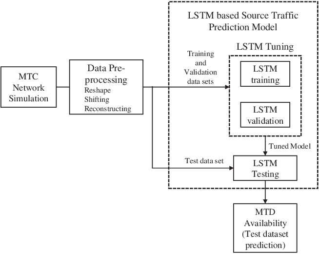 Figure 1 for Event-Driven Source Traffic Prediction in Machine-Type Communications Using LSTM Networks