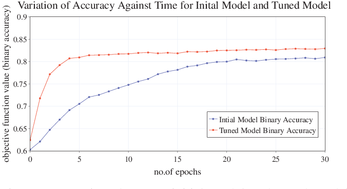 Figure 4 for Event-Driven Source Traffic Prediction in Machine-Type Communications Using LSTM Networks