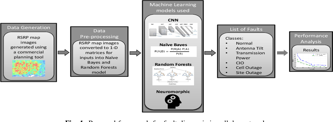 Figure 1 for Neuromorphic AI Empowered Root Cause Analysis of Faults in Emerging Networks