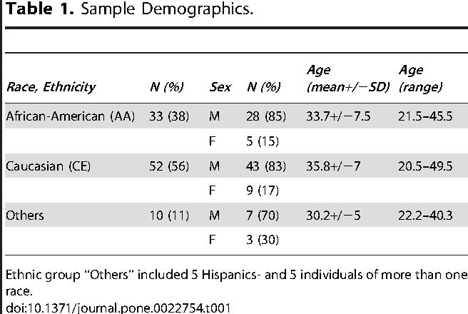 Table 1. Sample Demographics.