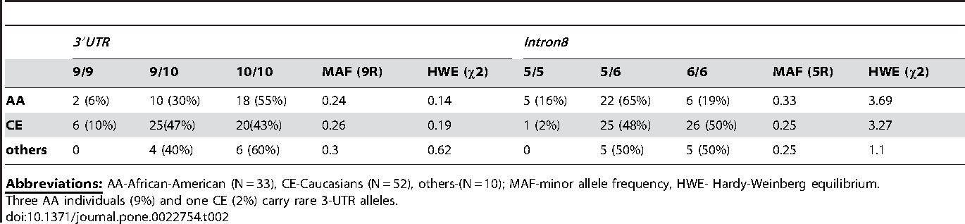 Table 2. Genotype- and Allele- Frequencies in Sample Populations.