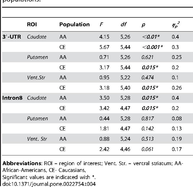 Table 4. Genotype - DAT measures relationships in populations.