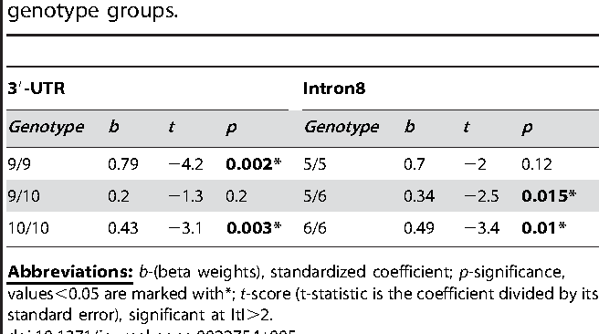 Table 5. Regression coefficients of DAT availability and age in genotype groups.