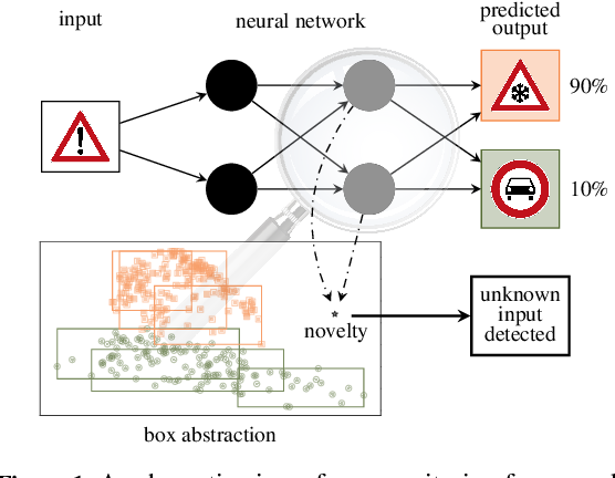 Figure 1 for Outside the Box: Abstraction-Based Monitoring of Neural Networks