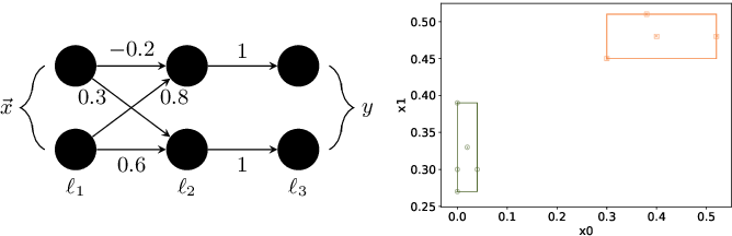 Figure 3 for Outside the Box: Abstraction-Based Monitoring of Neural Networks