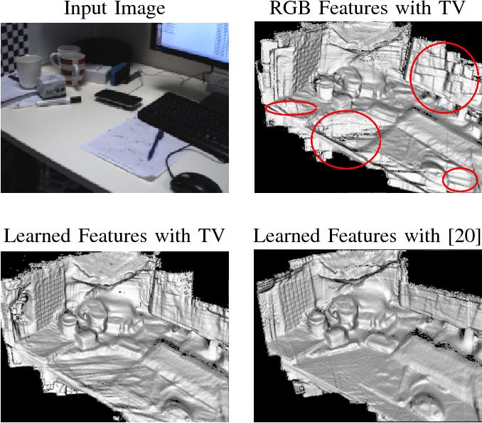 Figure 1 for Learning Deeply Supervised Visual Descriptors for Dense Monocular Reconstruction