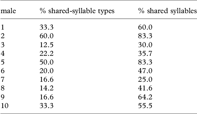 Table 1 from Experimental evidence for real-time song