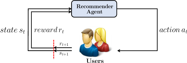 Figure 3 for Recommendations with Negative Feedback via Pairwise Deep Reinforcement Learning