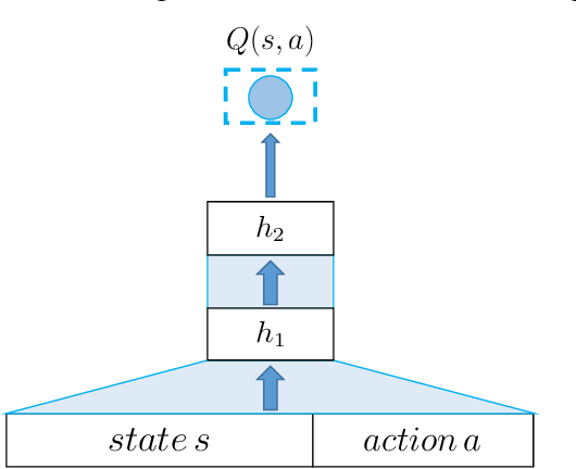 Figure 4 for Recommendations with Negative Feedback via Pairwise Deep Reinforcement Learning