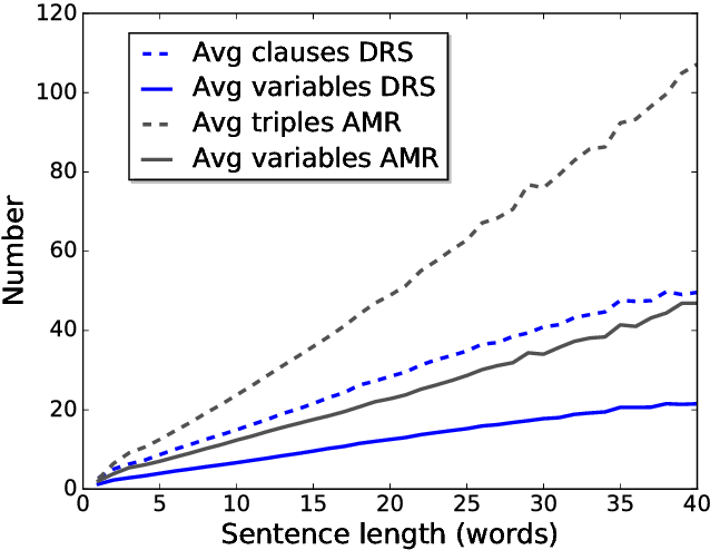 Figure 4 for Evaluating Scoped Meaning Representations