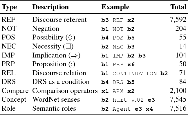 Figure 2 for Evaluating Scoped Meaning Representations