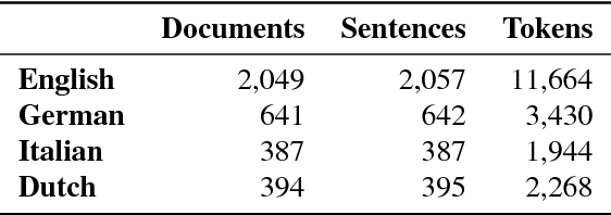 Figure 3 for Evaluating Scoped Meaning Representations
