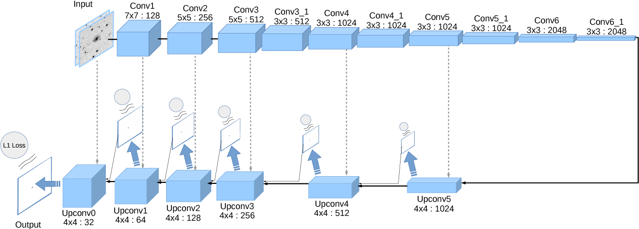 Figure 4 for Effective Image Differencing with ConvNets for Real-time Transient Hunting