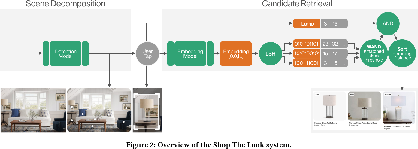 Figure 3 for Shop The Look: Building a Large Scale Visual Shopping System at Pinterest