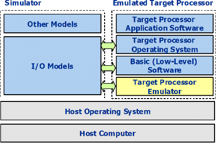Figure 1 from Development of high performance space processor