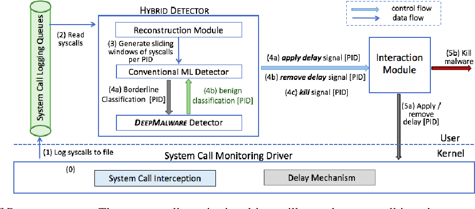 Figure 1 for Learning Fast and Slow: PROPEDEUTICA for Real-time Malware Detection