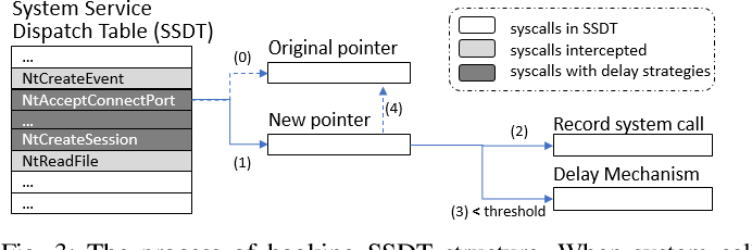 Figure 3 for Learning Fast and Slow: PROPEDEUTICA for Real-time Malware Detection