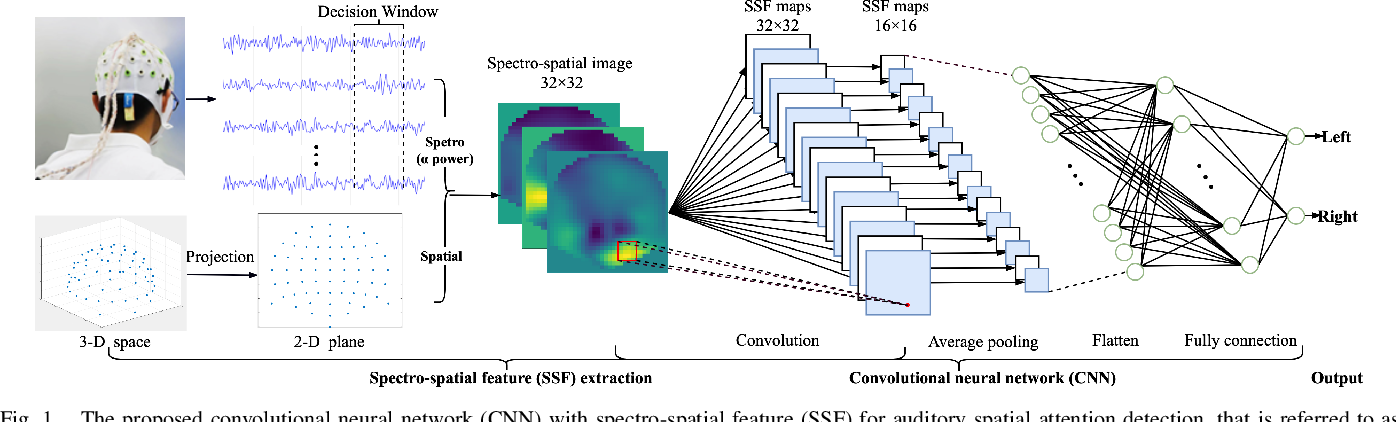 Figure 1 for Low-latency auditory spatial attention detection based on spectro-spatial features from EEG