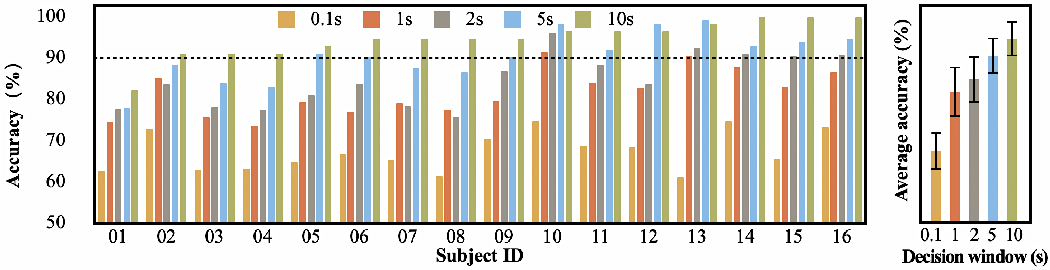 Figure 2 for Low-latency auditory spatial attention detection based on spectro-spatial features from EEG