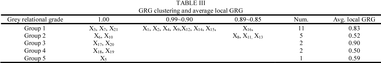 TABLE III GRG clustering and average local GRG