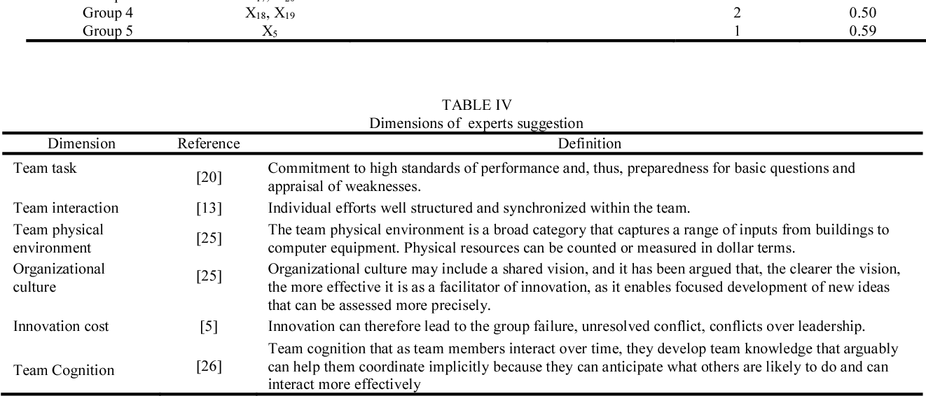 TABLE IV Dimensions of experts suggestion