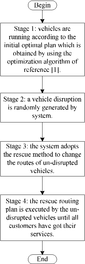 Figure 3. Framework and flow of the system based on the rescue method