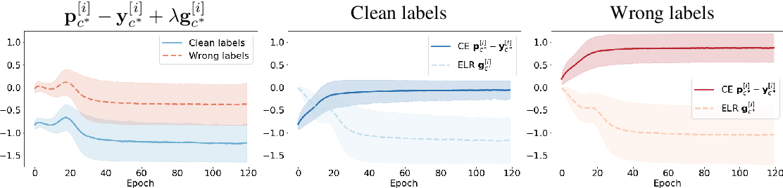 Figure 3 for Early-Learning Regularization Prevents Memorization of Noisy Labels